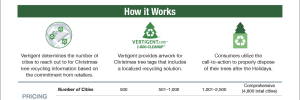 Vertigent Treecycle Program